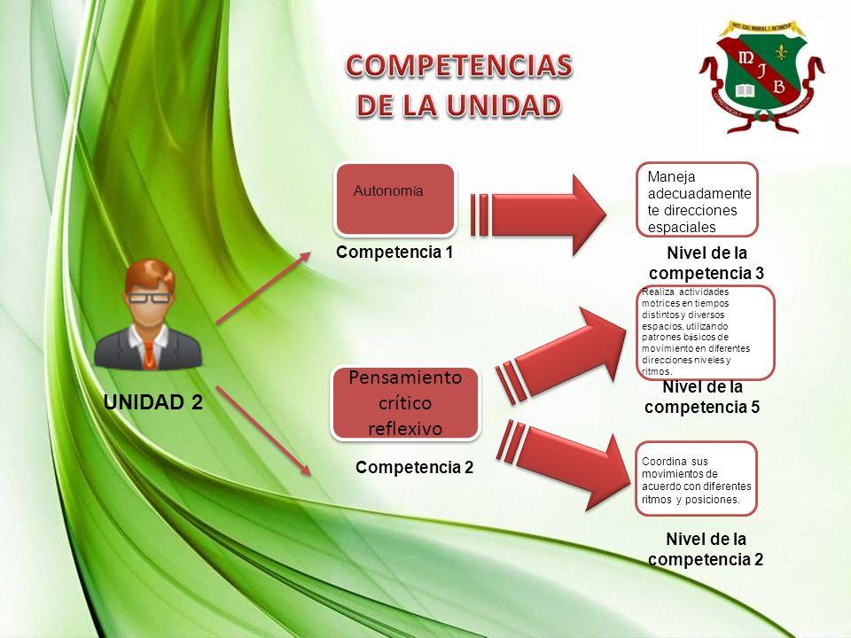 UNIDAD 2 Competencia 1 Pensamiento crítico reflexivo Competencia 2 Nivel de la competencia 3 Nivel de la competencia 5 Nivel de la competencia 2 Coord