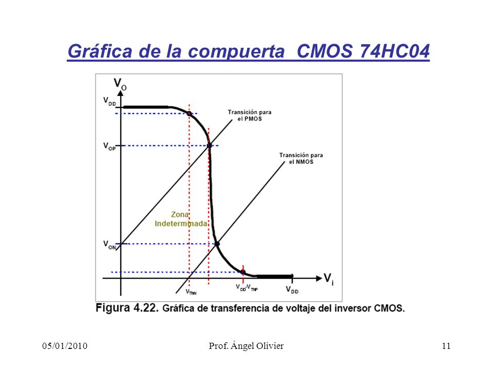 11 Gráfica de la compuerta CMOS 74HC04 05/01/2010Prof. Ángel Olivier