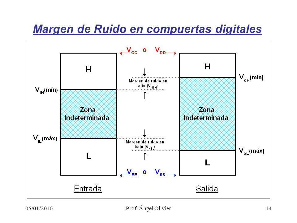 14 Margen de Ruido en compuertas digitales 05/01/2010Prof. Ángel Olivier