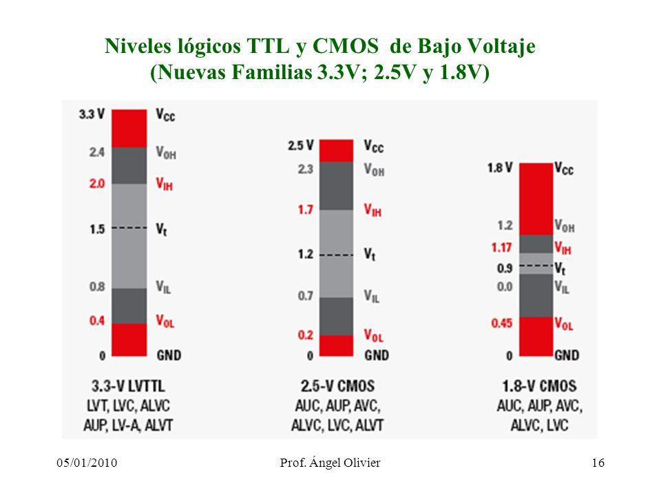 Niveles lógicos TTL y CMOS de Bajo Voltaje (Nuevas Familias 3.3V; 2.5V y 1.8V) 1605/01/2010Prof. Ángel Olivier