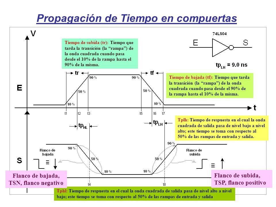 Propagación de Tiempo en compuertas Tiempo de subida (tr): Tiempo que tarda la transición (la rampa) de la onda cuadrada cuando pasa desde el 10% de l