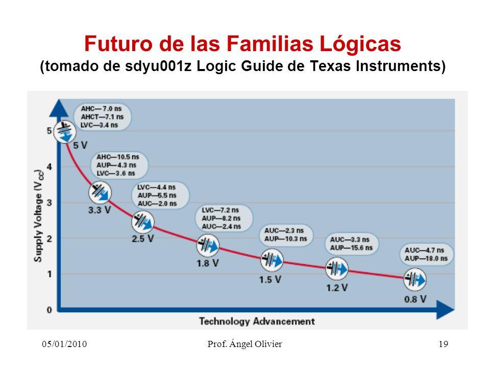 19 Futuro de las Familias Lógicas (tomado de sdyu001z Logic Guide de Texas Instruments) 05/01/2010Prof. Ángel Olivier