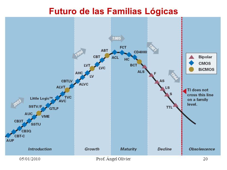20 Futuro de las Familias Lógicas 05/01/2010Prof. Ángel Olivier