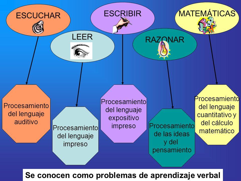 ESCUCHAR LEER ESCRIBIR RAZONAR MATEMÁTICAS Procesamiento del lenguaje auditivo Procesamiento del lenguaje impreso Procesamiento del lenguaje expositiv