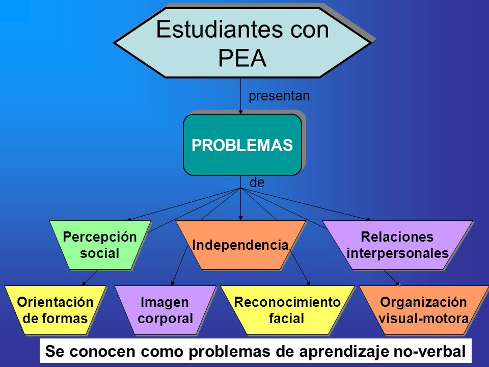 Estudiantes con PEA Estudiantes con PEA PROBLEMAS Orientación de formas Orientación de formas Percepción social Percepción social Imagen corporal Imag