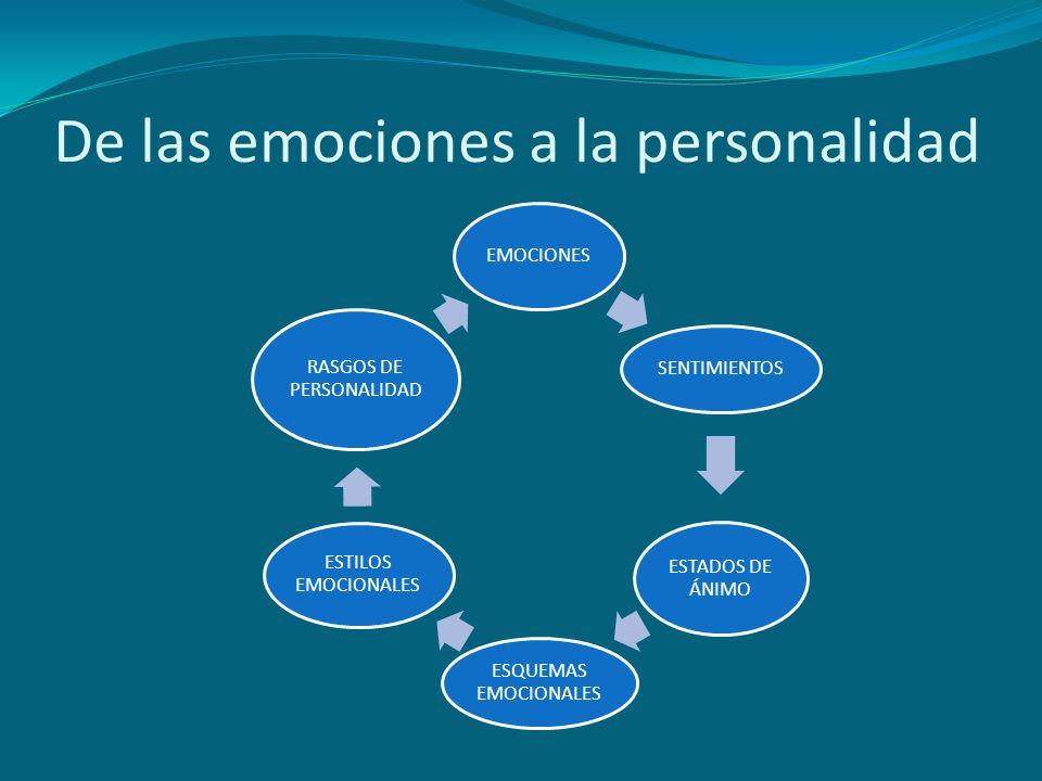 De las emociones a la personalidad EMOCIONES SENTIMIENTOS ESTADOS DE ÁNIMO ESQUEMAS EMOCIONALES ESTILOS EMOCIONALES RASGOS DE PERSONALIDAD