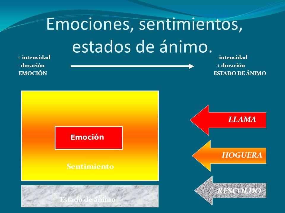Emociones, sentimientos, estados de ánimo. + intensidad-intensidad - duración+ duración EMOCIÓN ESTADO DE ÁNIMO Emoción Estado de ánimo LLAMA HOGUERA