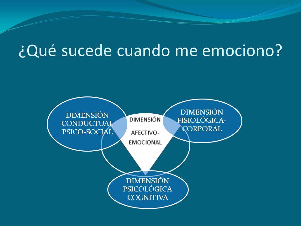 ¿Qué sucede cuando me emociono? DIMENSIÓN CONDUCTUAL PSICO-SOCIAL DIMENSIÓN PSICOLÓGICA COGNITIVA DIMENSIÓN FISIOLÓGICA- CORPORAL