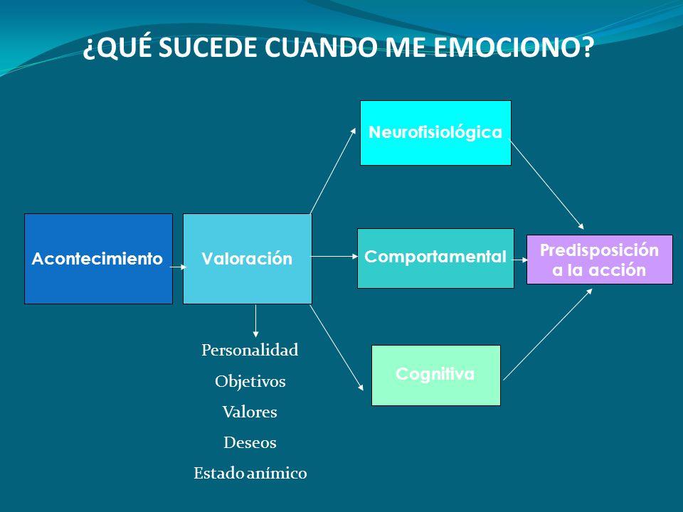 AcontecimientoValoración Cognitiva Comportamental Neurofisiológica Predisposición a la acción ¿QUÉ SUCEDE CUANDO ME EMOCIONO? Personalidad Objetivos V