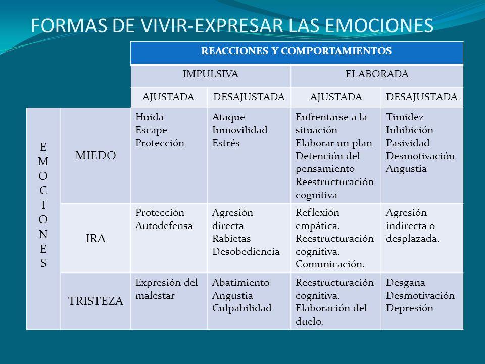 FORMAS DE VIVIR-EXPRESAR LAS EMOCIONES REACCIONES Y COMPORTAMIENTOS IMPULSIVAELABORADA AJUSTADADESAJUSTADAAJUSTADADESAJUSTADA EMOCIONESEMOCIONES MIEDO