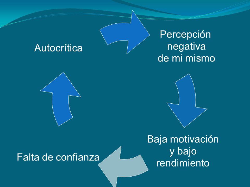 Percepción negativa de mi mismo Baja motivación y bajo rendimiento Falta de confianza Autocrítica