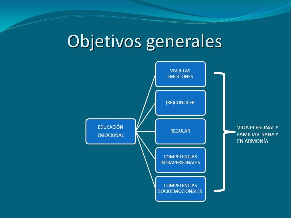 Objetivos generales EDUCACIÓN EMOCIONAL VIVIR LAS EMOCIONES (RE)CONOCERREGULAR COMPETENCIAS INTRAPERSONALES COMPETENCIAS SOCIOEMOCIONALES VIDA PERSONA