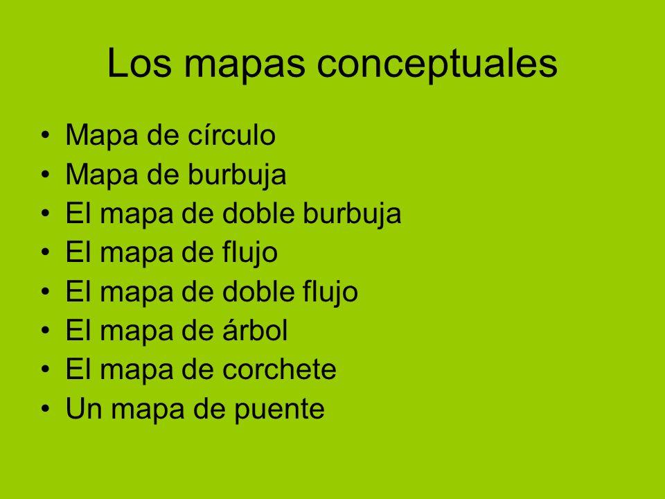 Los mapas conceptuales Mapa de círculo Mapa de burbuja El mapa de doble burbuja El mapa de flujo El mapa de doble flujo El mapa de árbol El mapa de co