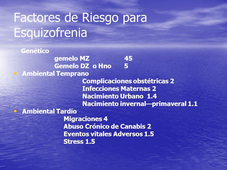 Factores de Riesgo para Esquizofrenia Genético gemelo MZ 45 Gemelo DZ o Hno 5 Ambiental Temprano Complicaciones obstétricas 2 Infecciones Maternas 2 N