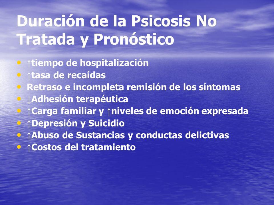 Duración de la Psicosis No Tratada y Pronóstico tiempo de hospitalización tasa de recaídas Retraso e incompleta remisión de los síntomas Adhesión tera