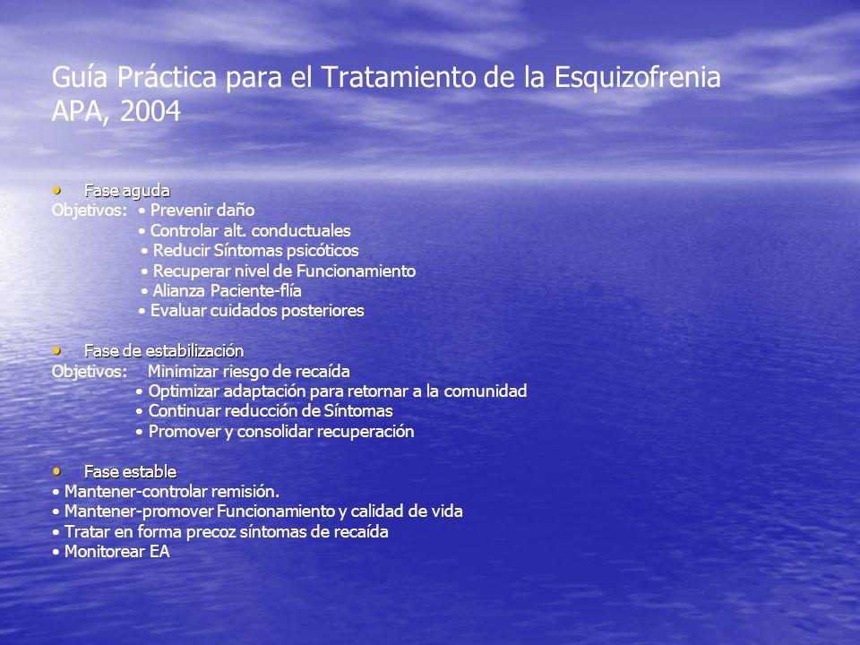 Guía Práctica para el Tratamiento de la Esquizofrenia APA, 2004 Fase aguda Fase aguda Objetivos: Prevenir daño Controlar alt. conductuales Reducir Sín
