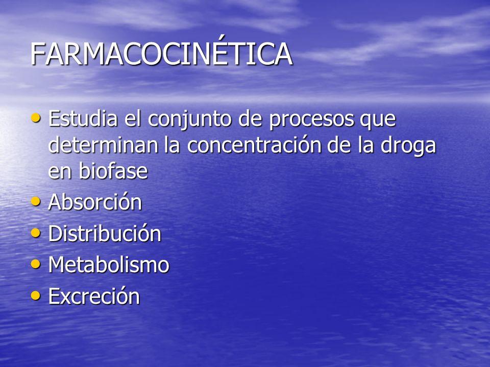 FARMACOCINÉTICA Estudia el conjunto de procesos que determinan la concentración de la droga en biofase Estudia el conjunto de procesos que determinan