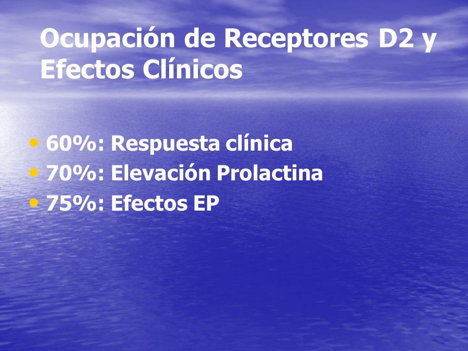 Ocupación de Receptores D2 y Efectos Clínicos 60%: Respuesta clínica 70%: Elevación Prolactina 75%: Efectos EP