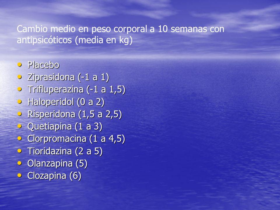Cambio medio en peso corporal a 10 semanas con antipsicóticos (media en kg) Placebo Placebo Ziprasidona (-1 a 1) Ziprasidona (-1 a 1) Trifluperazina (