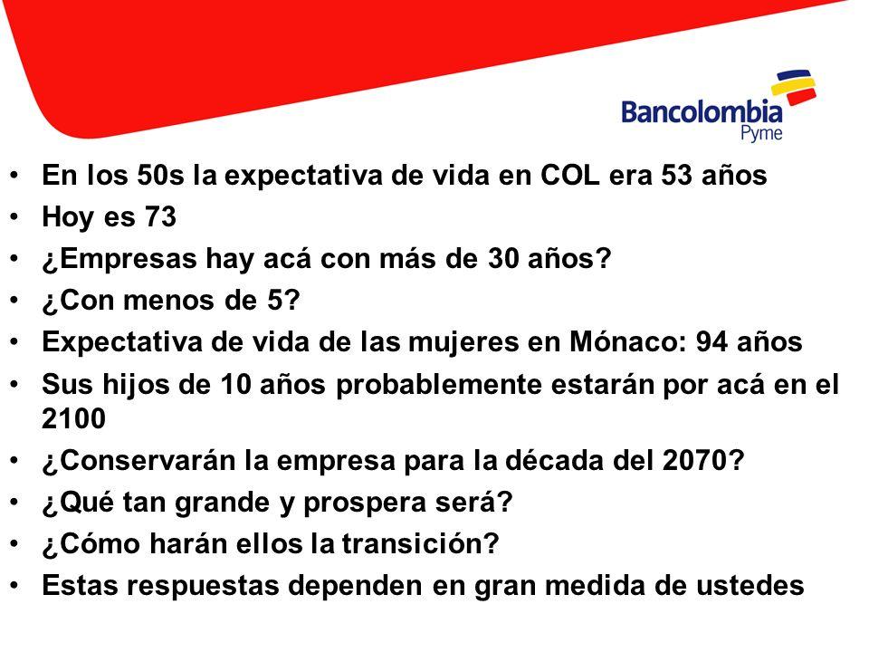 En los 50s la expectativa de vida en COL era 53 años Hoy es 73 ¿Empresas hay acá con más de 30 años? ¿Con menos de 5? Expectativa de vida de las mujer