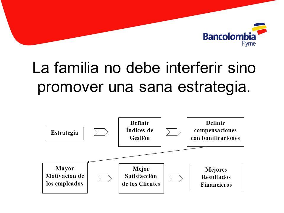 La familia no debe interferir sino promover una sana estrategia. Estrategia Mayor Motivación de los empleados Mejor Satisfacción de los Clientes Mejor