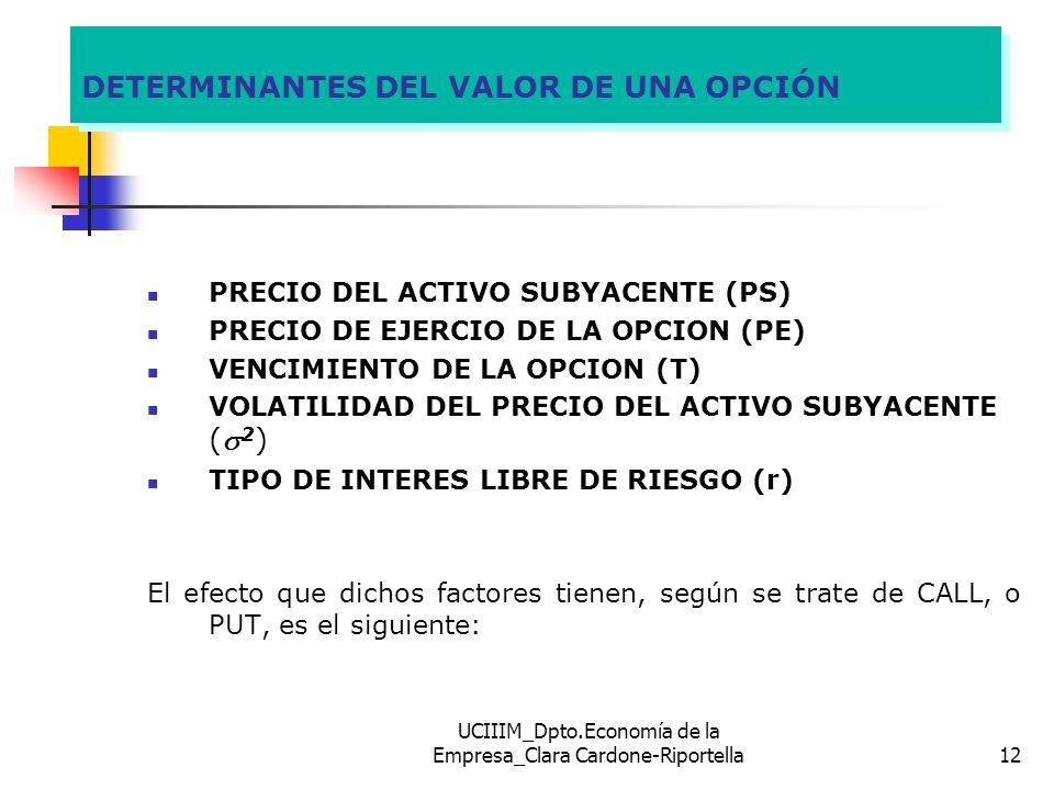 UCIIIM_Dpto.Economía de la Empresa_Clara Cardone-Riportella12 DETERMINANTES DEL VALOR DE UNA OPCIÓN PRECIO DEL ACTIVO SUBYACENTE (PS) PRECIO DE EJERCI