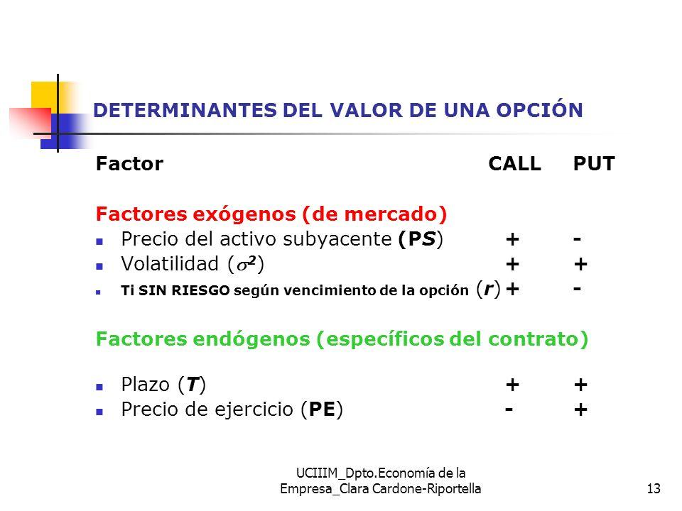 UCIIIM_Dpto.Economía de la Empresa_Clara Cardone-Riportella13 DETERMINANTES DEL VALOR DE UNA OPCIÓN Factor CALL PUT Factores exógenos (de mercado) Pre