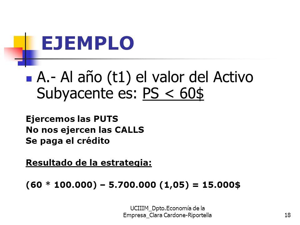 UCIIIM_Dpto.Economía de la Empresa_Clara Cardone-Riportella18 EJEMPLO A.- Al año (t1) el valor del Activo Subyacente es: PS < 60$ Ejercemos las PUTS N