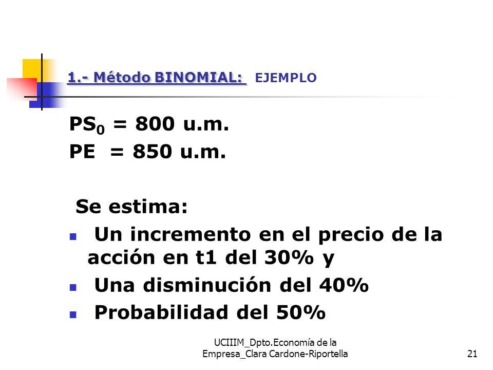 UCIIIM_Dpto.Economía de la Empresa_Clara Cardone-Riportella21 1.- Método BINOMIAL: 1.- Método BINOMIAL: EJEMPLO PS 0 = 800 u.m. PE = 850 u.m. Se estim