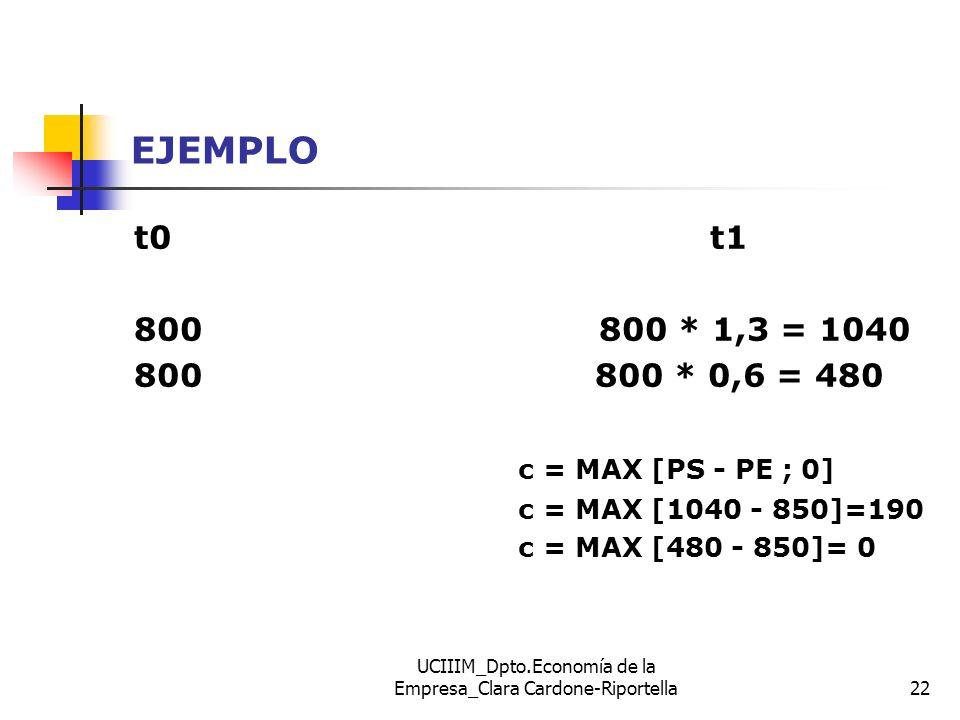 UCIIIM_Dpto.Economía de la Empresa_Clara Cardone-Riportella22 EJEMPLO t0t1 800 800 * 1,3 = 1040 800 800 * 0,6 = 480 c = MAX [PS - PE ; 0] c = MAX [104