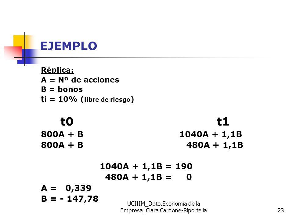 UCIIIM_Dpto.Economía de la Empresa_Clara Cardone-Riportella23 EJEMPLO Réplica: A = Nº de acciones B = bonos ti = 10% ( libre de riesgo ) t0 t1 800A +