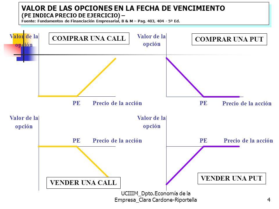 UCIIIM_Dpto.Economía de la Empresa_Clara Cardone-Riportella15 PARIDAD CALL-PUT p =c - PS + PE/(1+r) ______________________________________________ Estrategias Rendimientos en T1 T0 PS1 > PE PS1 < PE ______________________________________________ Estrategia (I) Compra de CALL -c PS1 - PE 0 Estrategia (II) Endeudamiento por VA del PE +PE/(1+r) - PE - PE Compra de PS0 - PS0 +PS1 +PS1 Compra de PUT -p 0 PE - PS1 Ley de precio único Ley de precio único Si dos activos tienen = Rendimiento en t1 Hoy, han de valer lo mismo.