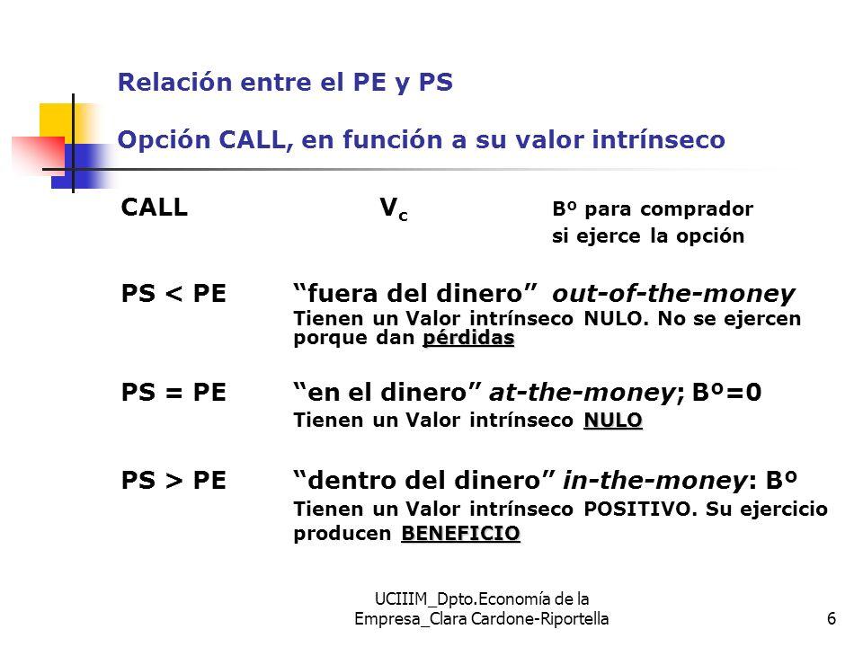 UCIIIM_Dpto.Economía de la Empresa_Clara Cardone-Riportella7 FUNDAMENTOS DEL VALOR DE UNA OPCIÓN (I) II)VALOR EXTRÍNSECO (valor tiempo): El valor extrínseco o temporal viene dado por la diferencia entre la prima y el valor intrínseco de la opción: Valor extrínseco = Valor total (prima) - Valor intrínseco Es la valoración que hace el mercado de las posibilidades de mayores beneficios (con la opción), ante cambios favorables en el precio del activo subyacente.