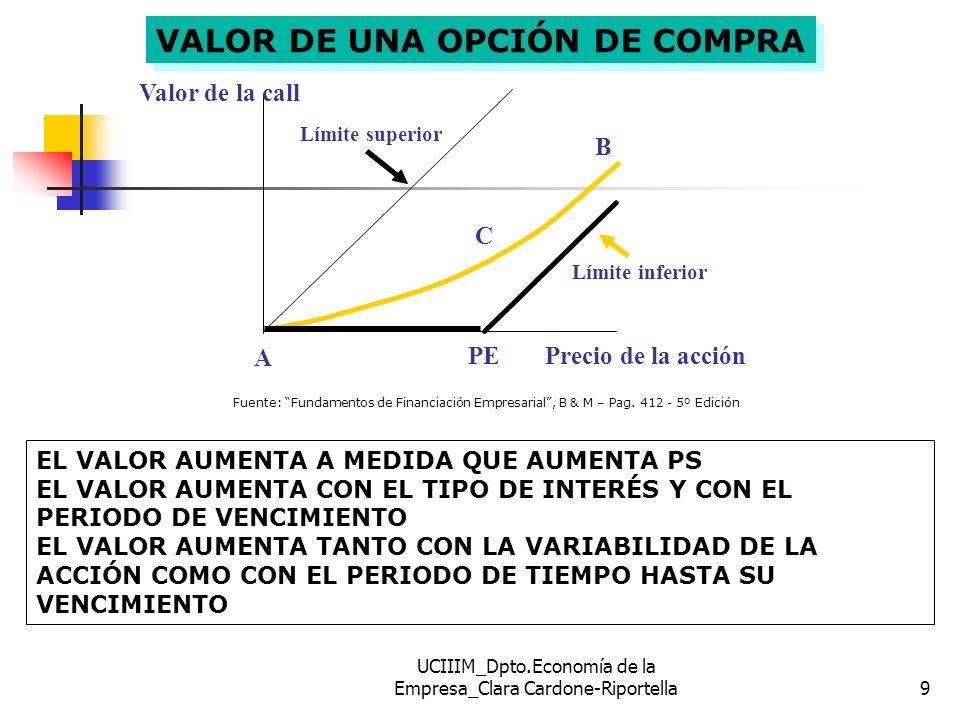 UCIIIM_Dpto.Economía de la Empresa_Clara Cardone-Riportella10 DETERMINANTES DEL VALOR DE UNA OPCIÓN PUNTOS A, B, C: A.