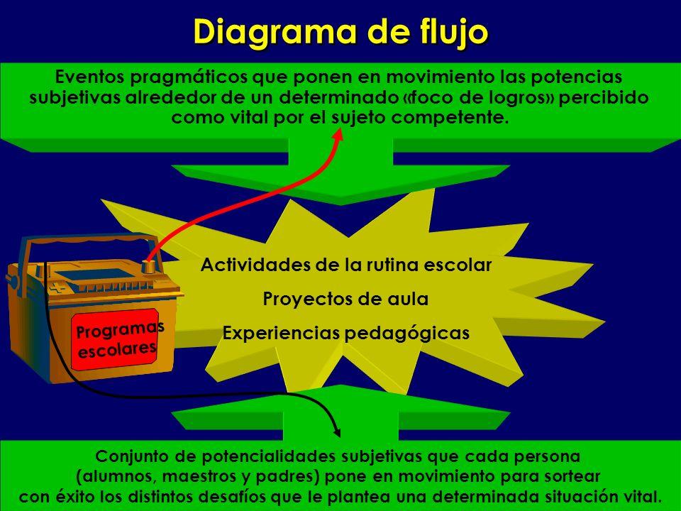 Gimnasio Internacional de Medellín Diagrama de flujo Actividades de la rutina escolar Proyectos de aula Experiencias pedagógicas Eventos pragmáticos q