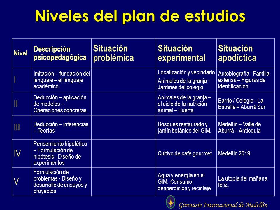 Gimnasio Internacional de Medellín Niveles del plan de estudios Nivel Descripción psicopedagógica Situación problémica Situación experimental Situació