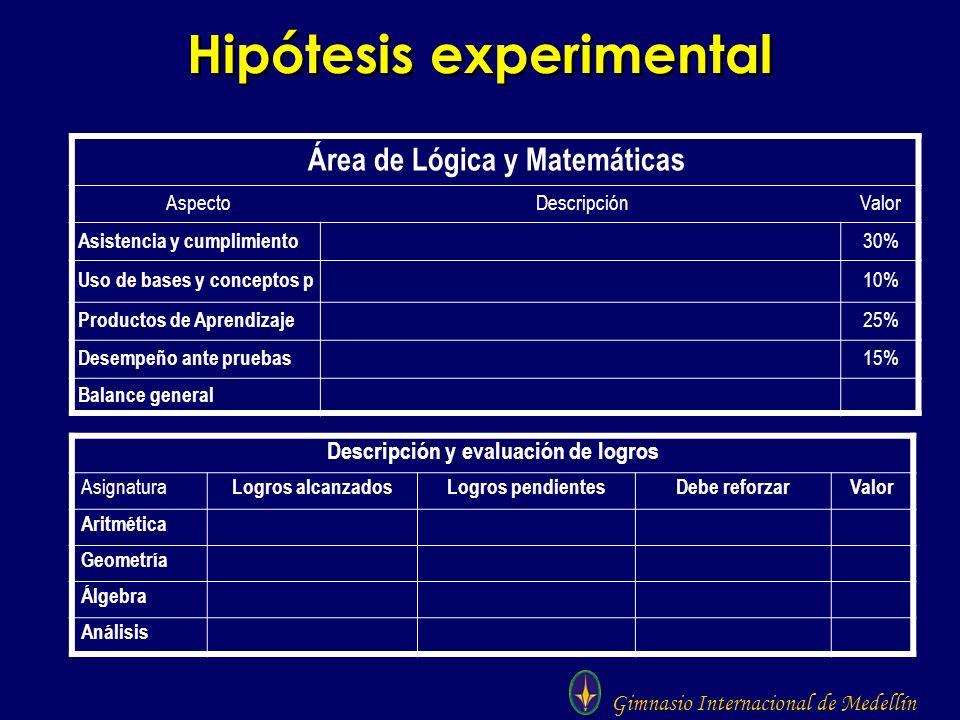 Gimnasio Internacional de Medellín Hipótesis experimental Área de Lógica y Matemáticas AspectoDescripciónValor Asistencia y cumplimiento 30% Uso de ba