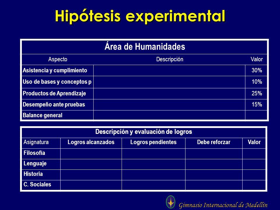 Gimnasio Internacional de Medellín Hipótesis experimental Área de Humanidades AspectoDescripciónValor Asistencia y cumplimiento 30% Uso de bases y con