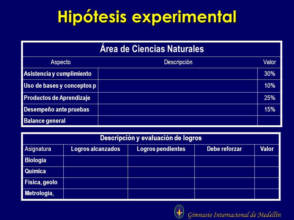 Gimnasio Internacional de Medellín Hipótesis experimental Área de Ciencias Naturales AspectoDescripciónValor Asistencia y cumplimiento 30% Uso de base