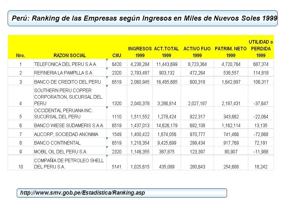 Perú: Ranking de las Empresas según Ingresos en Miles de Nuevos Soles 1999 http://www.smv.gob.pe/Estadistica/Ranking.asp