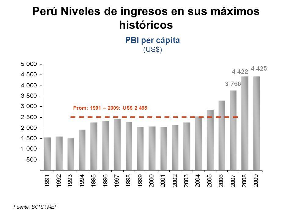 PBI per cápita (US$) Fuente: BCRP, MEF Prom: 1991 – 2009: US$ 2 495 Perú Niveles de ingresos en sus máximos históricos