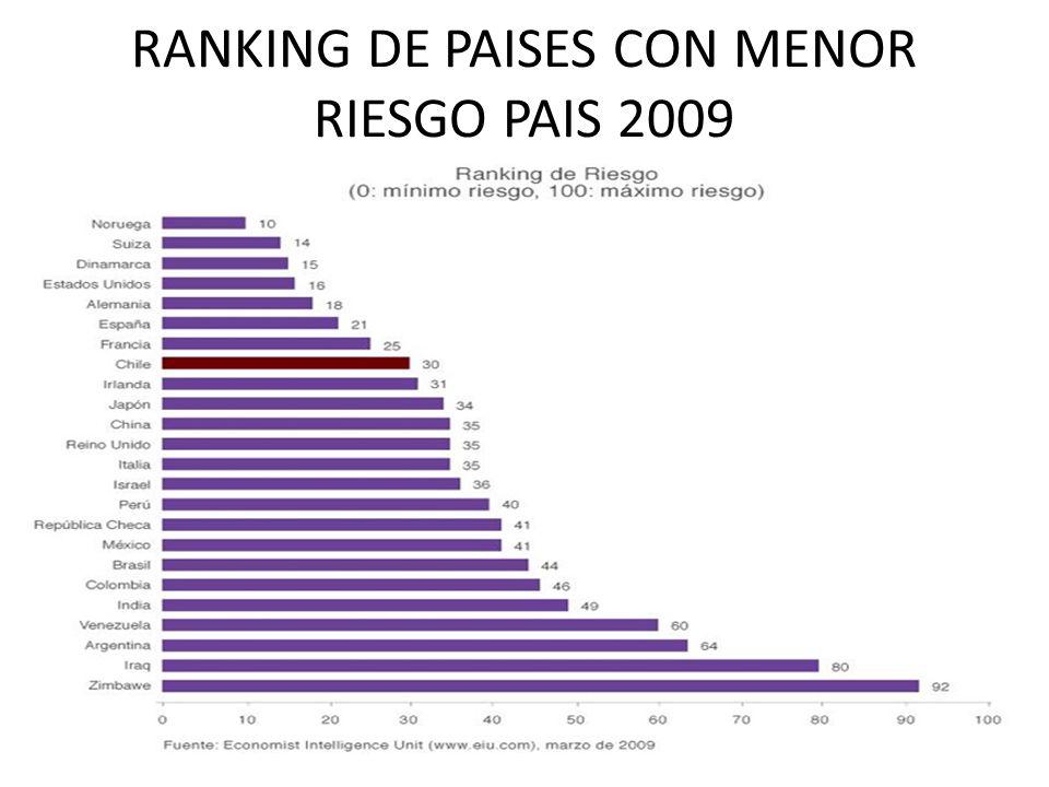 RANKING DE PAISES CON MENOR RIESGO PAIS 2009