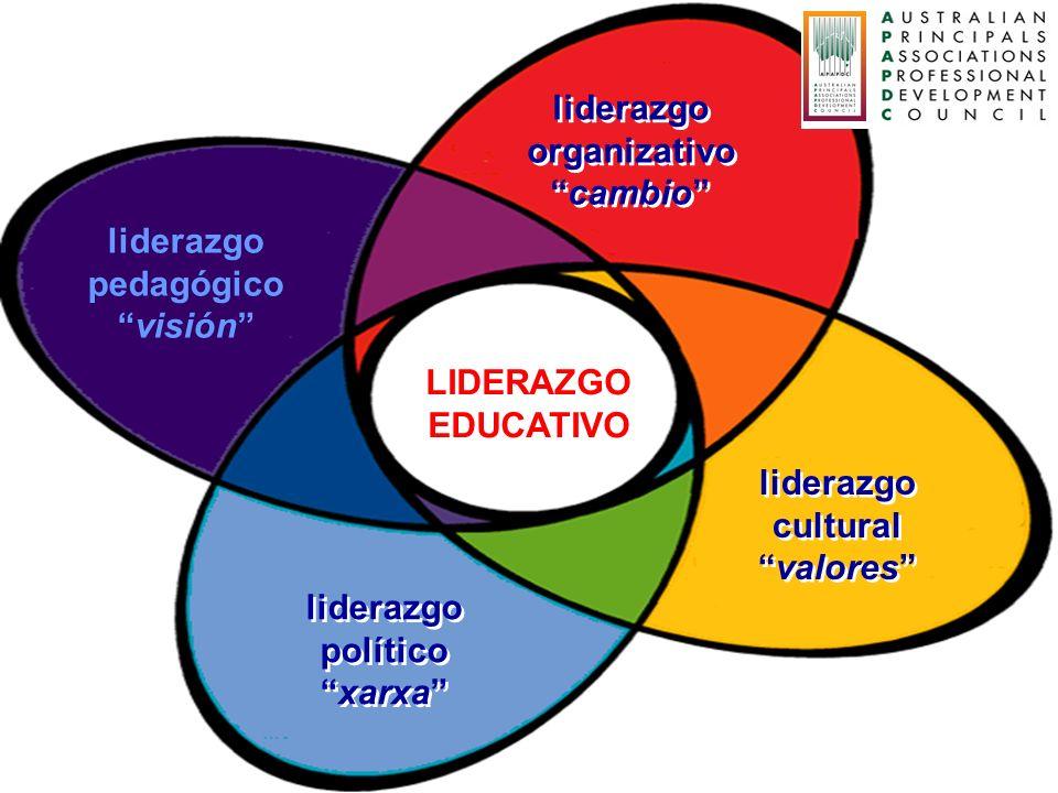LIDERAZGO EDUCATIVO liderazgo pedagógico visión liderazgo organizativo cambio liderazgo organizativo cambio liderazgo cultural valores liderazgo cultu