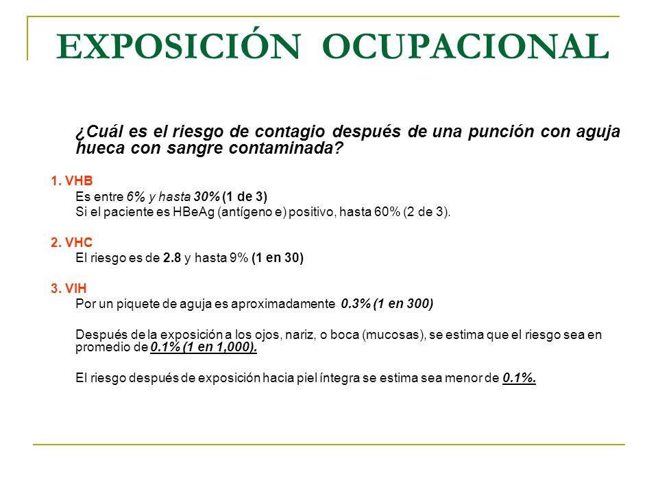 EXPOSICIÓN OCUPACIONAL ¿Cuál es el riesgo de contagio después de una punción con aguja hueca con sangre contaminada? 1. VHB Es entre 6% y hasta 30% (1