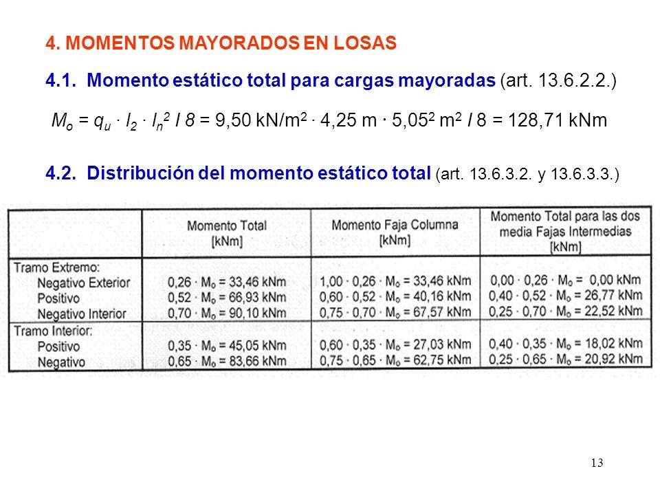 13 4. MOMENTOS MAYORADOS EN LOSAS 4.1. Momento estático total para cargas mayoradas (art. 13.6.2.2.) M o = q u · l 2 · l n 2 I 8 = 9,50 kN/m 2 · 4,25