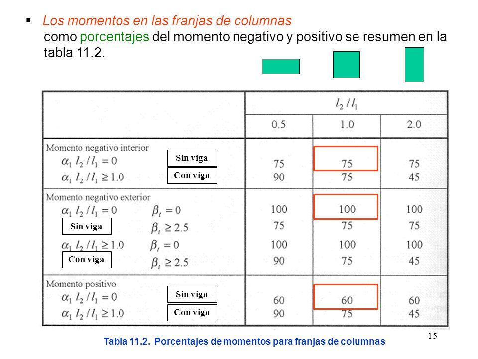 15 Los momentos en las franjas de columnas como porcentajes del momento negativo y positivo se resumen en la tabla 11.2. Tabla 11.2. Porcentajes de mo