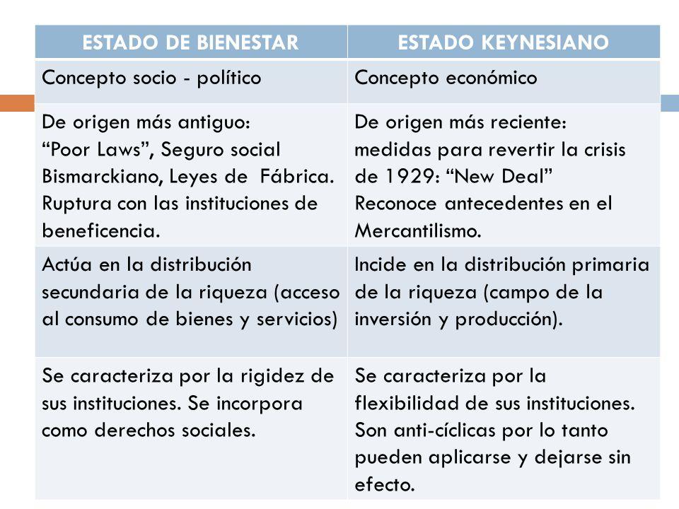 ESTADO DE BIENESTARESTADO KEYNESIANO Concepto socio - políticoConcepto económico De origen más antiguo: Poor Laws, Seguro social Bismarckiano, Leyes d