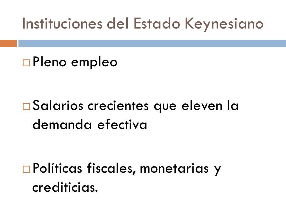 Instituciones del Estado Keynesiano Pleno empleo Salarios crecientes que eleven la demanda efectiva Políticas fiscales, monetarias y crediticias.