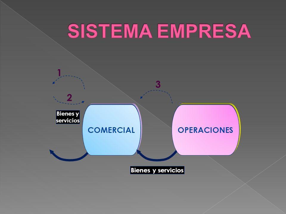 COMERCIAL Bienes y servicios OPERACIONES Bienes y servicios 3 2 1