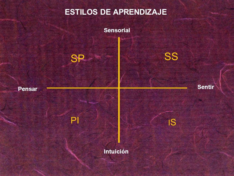 Sensorial Intuición Pensar Sentir SP SS PI ISIS ESTILOS DE APRENDIZAJE